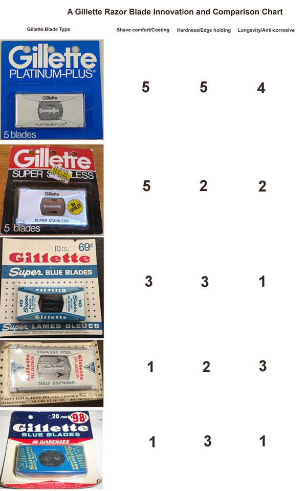 Gillette Razor Blades Compared and Ranked