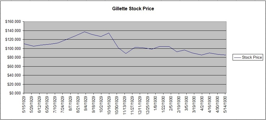 Gillette Safety Razor Co. Common Stock Chart
